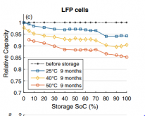 Cell Storage.png