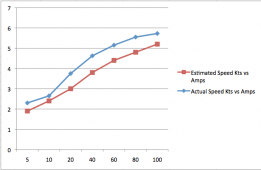 Speed vs Amps.png
