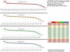 LFP Voltage Chart.jpg